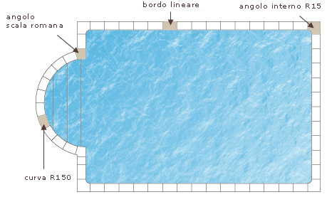 Realizzazione di un pool di Fouras
